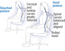 Right and wrong sitting posture - office chair