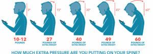 Extra pressure put on your spine by Forward Head Posture